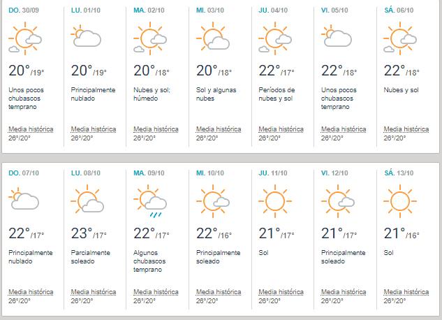 prevision clima en octubre 2018 en Lanzarote