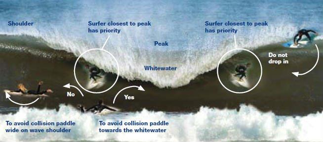 normas de seguridad de surf
