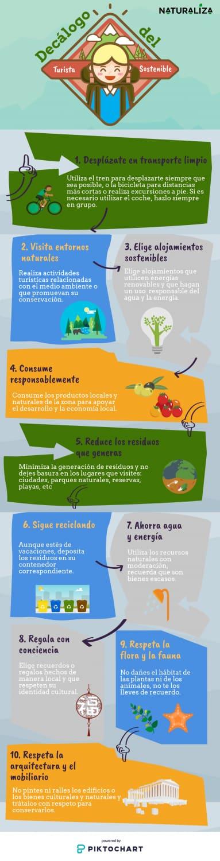 Descubre como hacer turismo sostenible en Lanzarote infografia